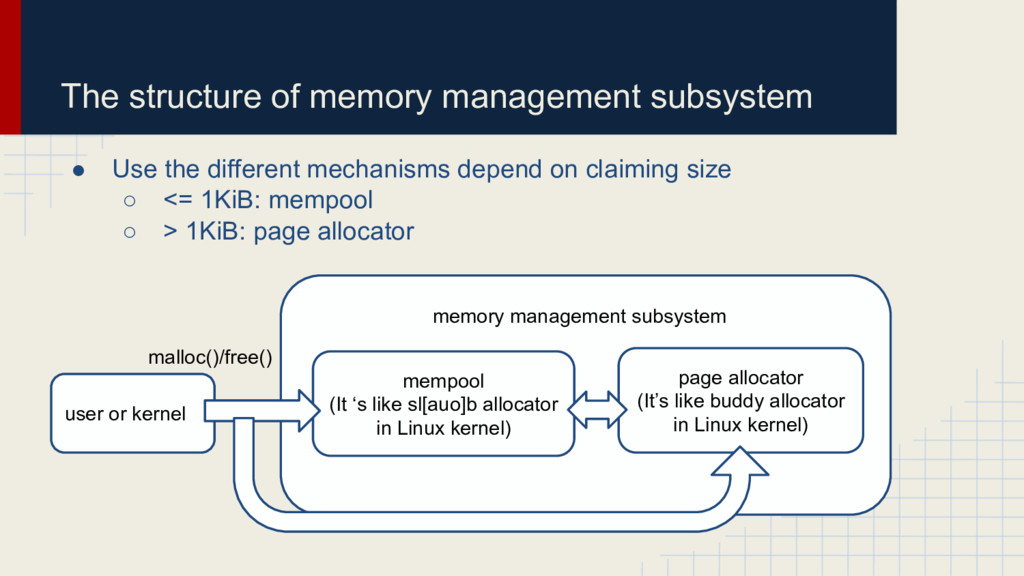 The structure of memory management subsystem ● ...
