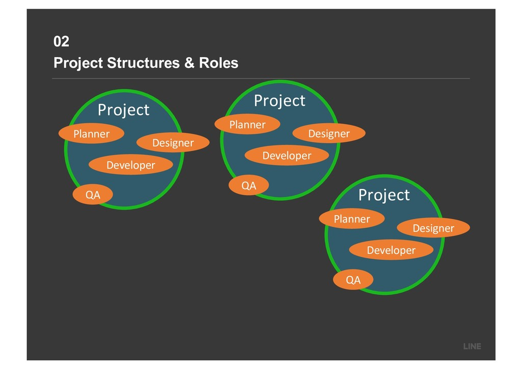 02 Project Structures & Roles Project Planner D...