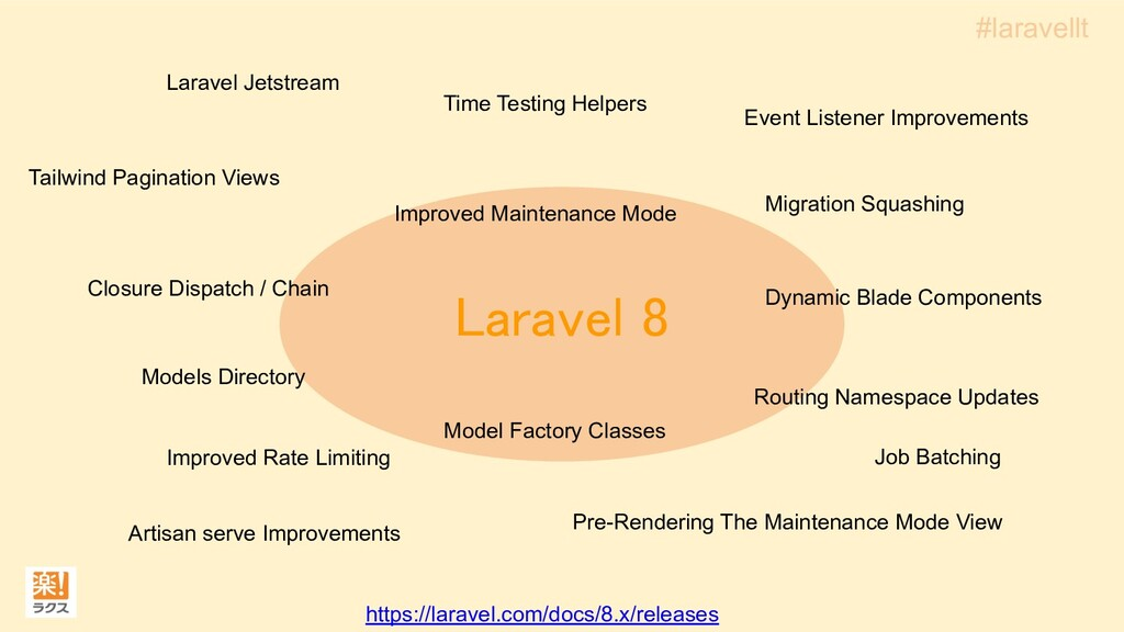 Laravel 8 Models Directory Model Factory Class...