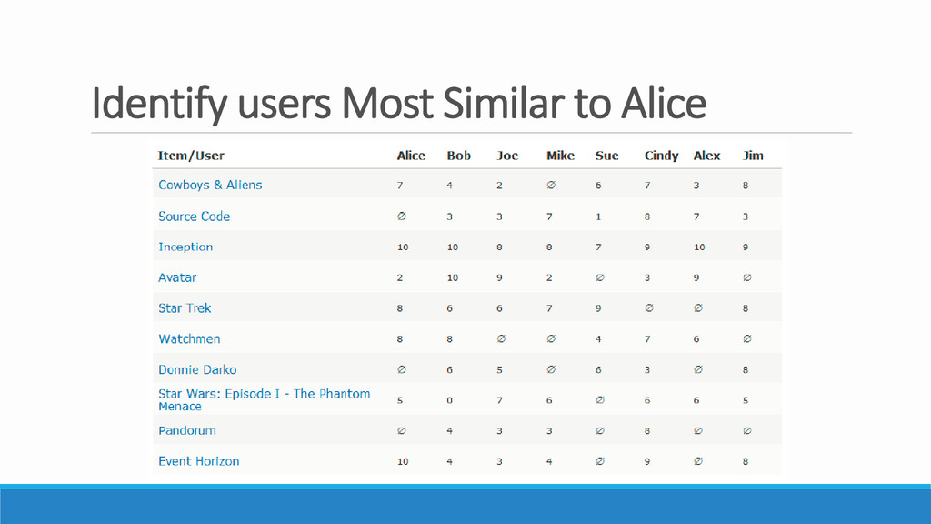 Identify users Most Similar to Alice