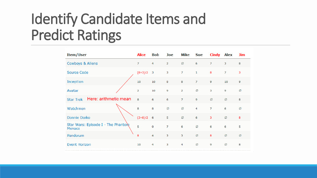 Identify Candidate Items and Predict Ratings