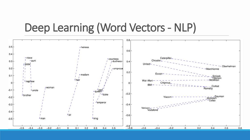 Deep Learning (Word Vectors - NLP)