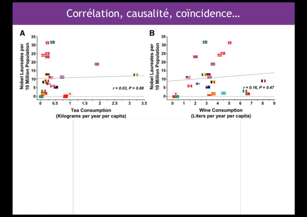 Corrélation, causalité, coïncidence…
