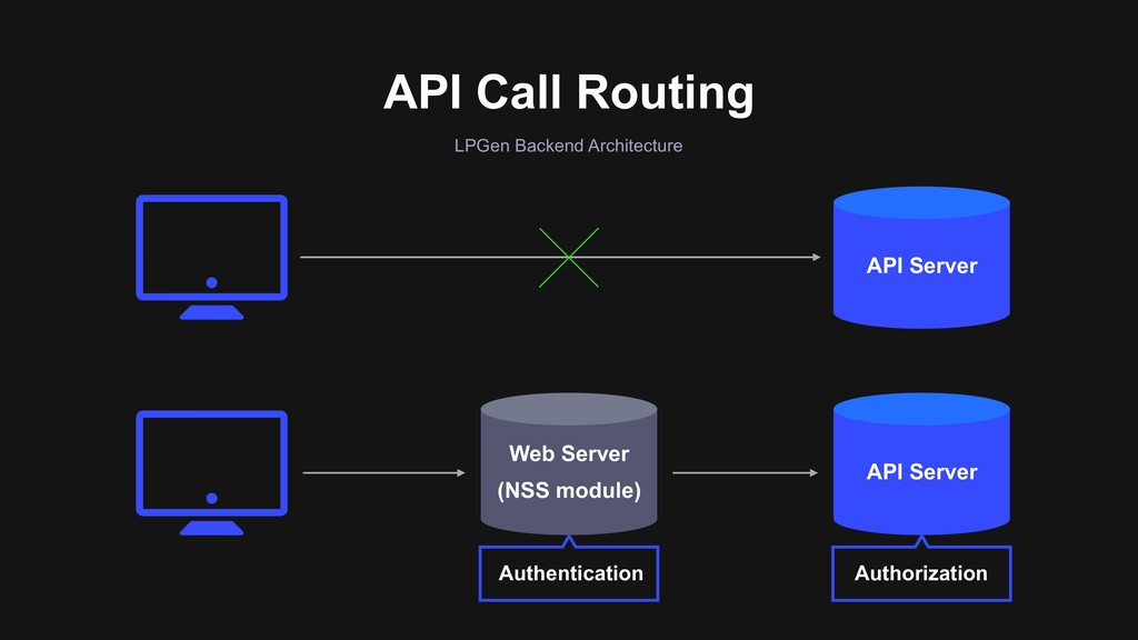 API Call Routing LPGen Backend Architecture Aut...