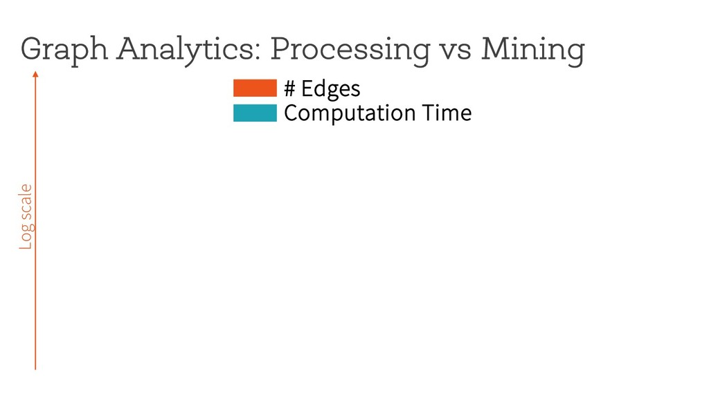 Graph Analytics: Processing vs Mining Log scale...