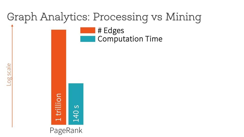 Graph Analytics: Processing vs Mining 1 trillio...