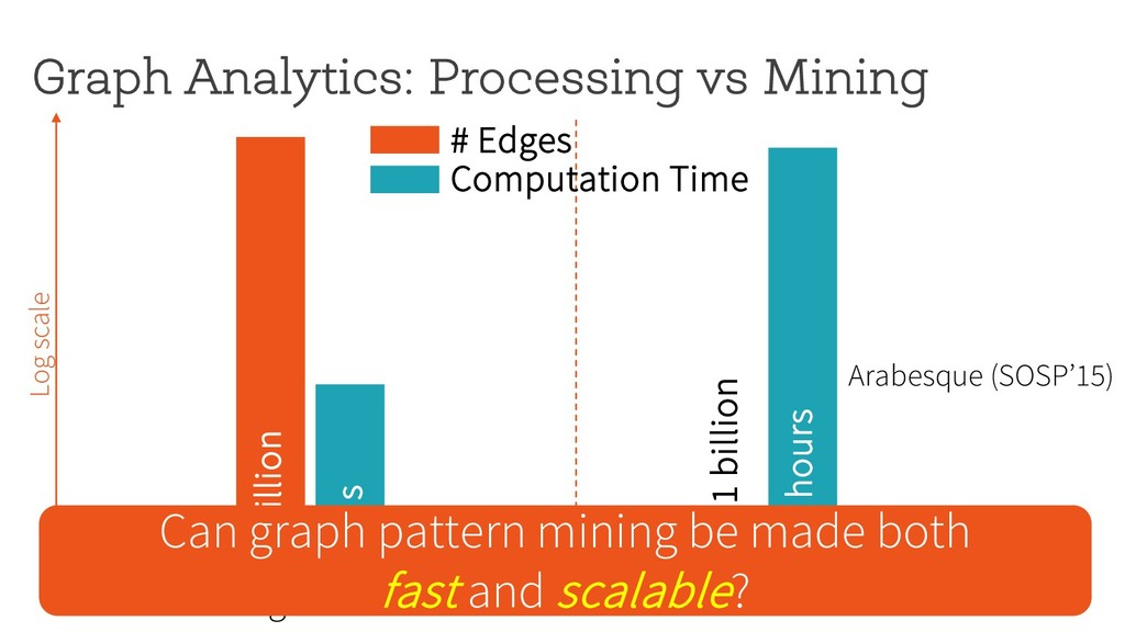 Graph Analytics: Processing vs Mining 1 trillio...