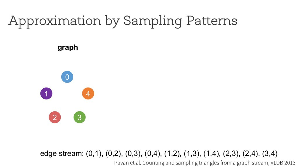 Approximation by Sampling Patterns 0 1 4 2 3 gr...