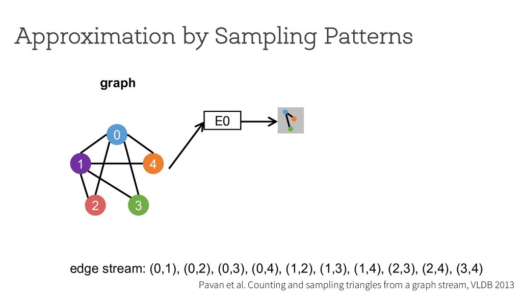 E0 Approximation by Sampling Patterns 0 1 4 2 3...