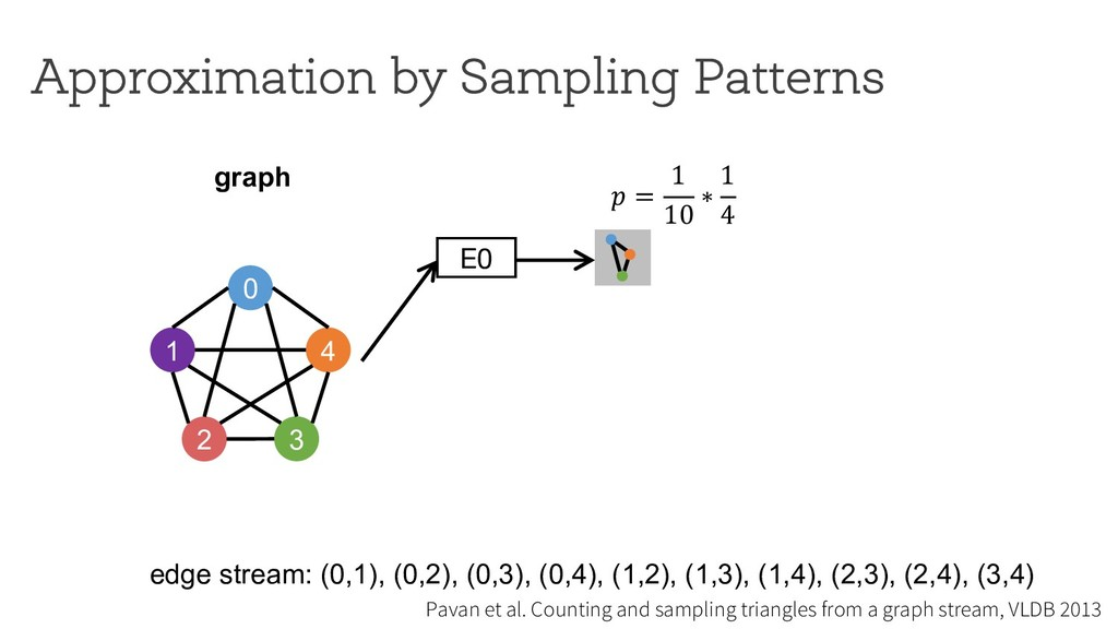! = 1 10 ∗ 1 4 E0 Approximation by Sampling Pat...