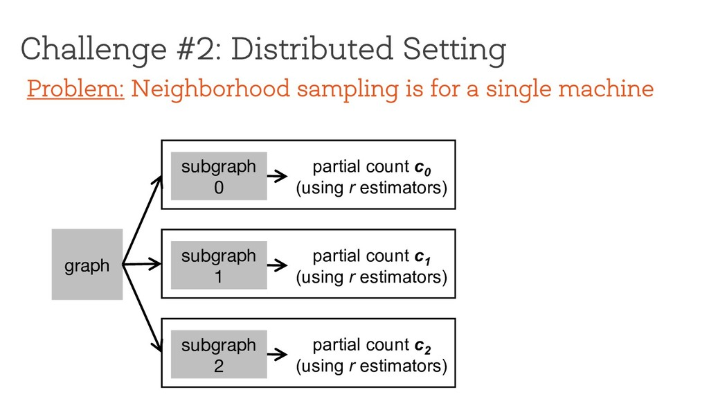 Challenge #2: Distributed Setting graph subgrap...