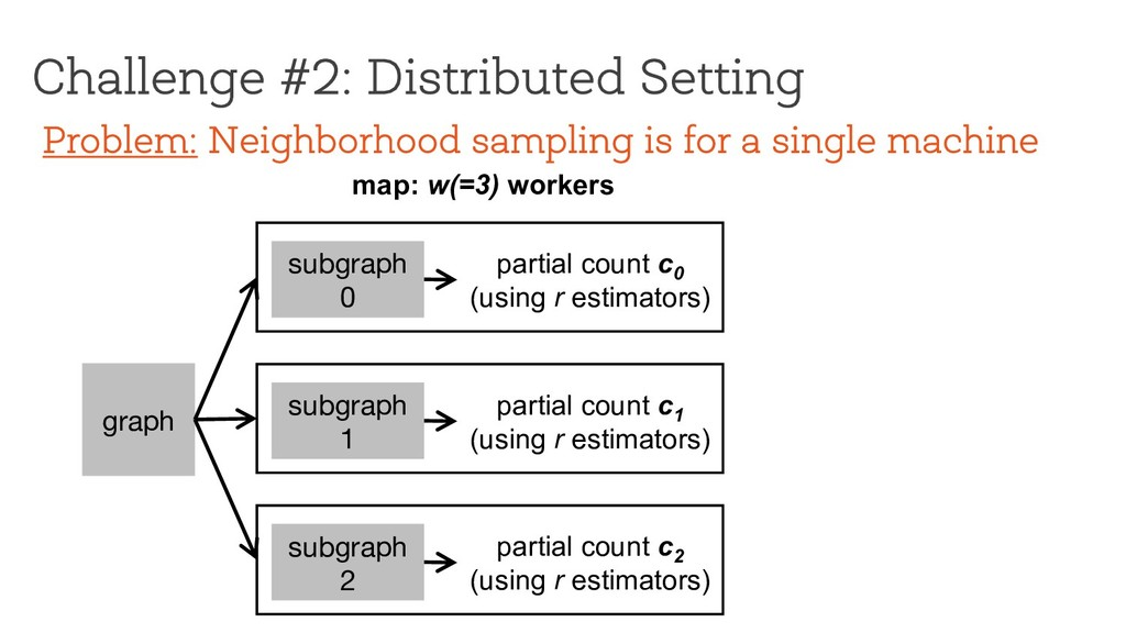 Challenge #2: Distributed Setting graph map: w(...