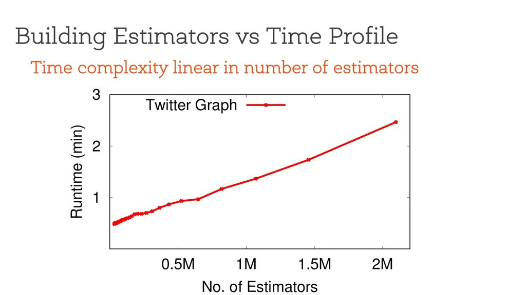 Building Estimators vs Time Profile 1 2 3 0.5M ...