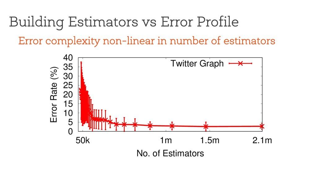Building Estimators vs Error Profile 0 5 10 15 ...