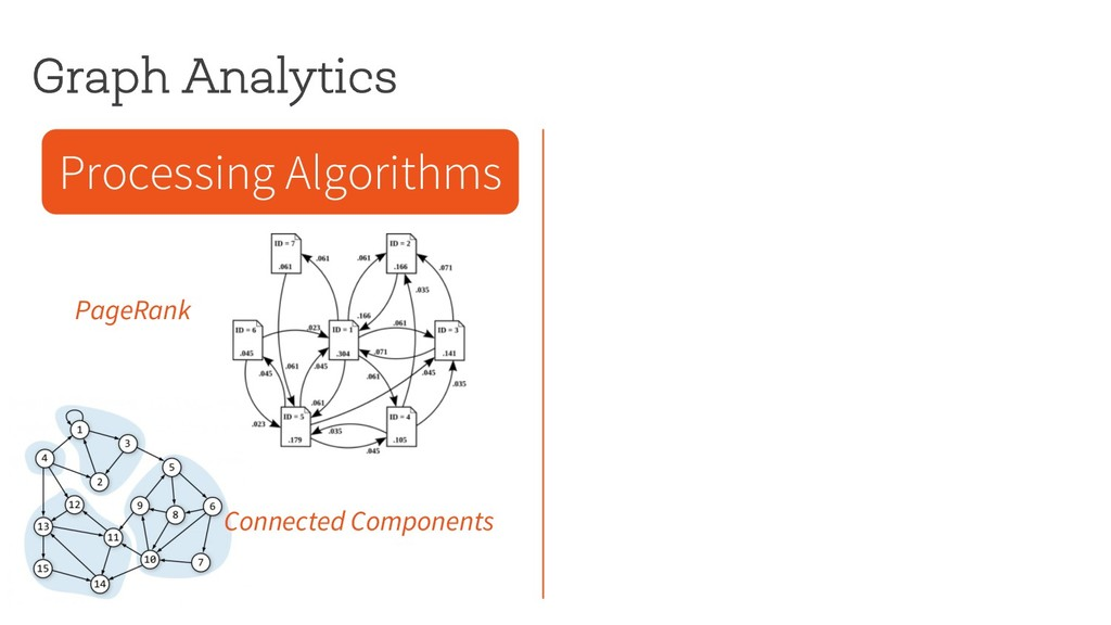 Graph Analytics Processing Algorithms PageRank ...