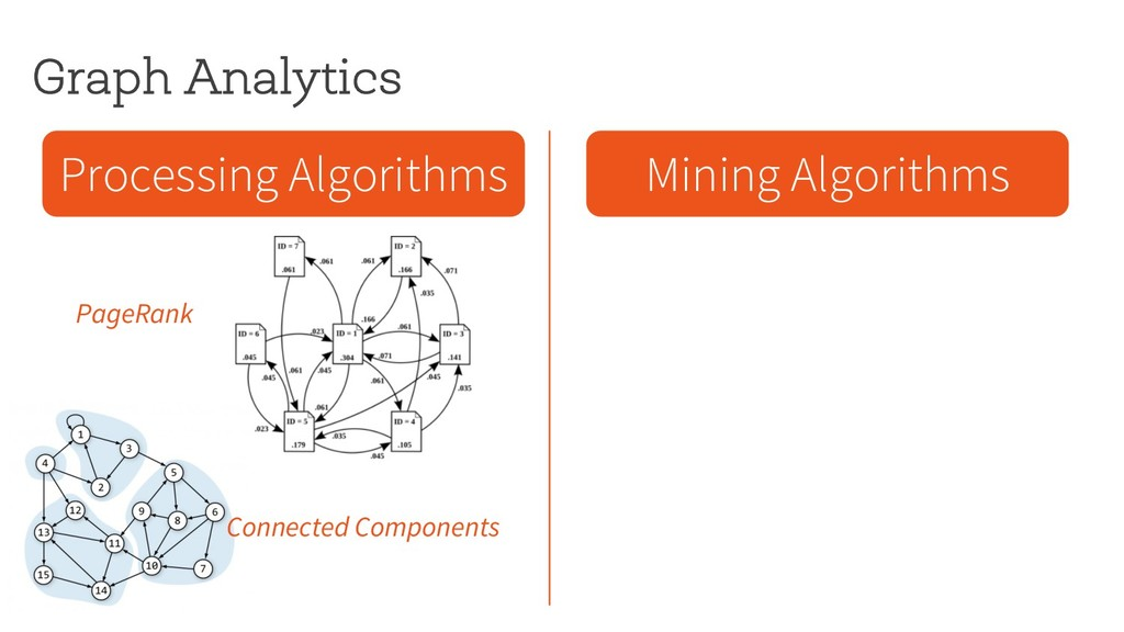 Graph Analytics Processing Algorithms Mining Al...