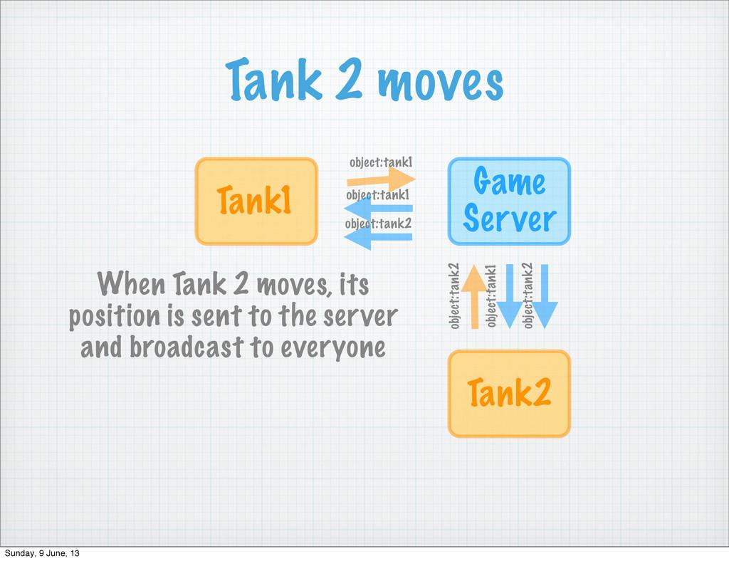 Tank 2 moves Game Server Tank1 object:tank1 obj...