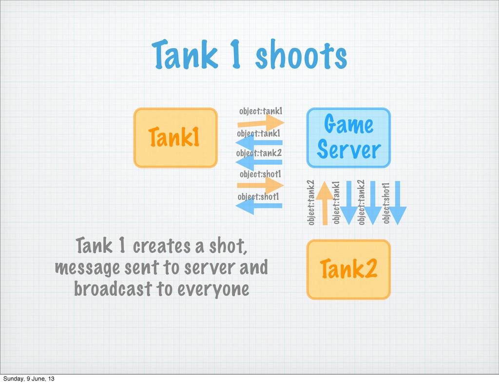 Tank 1 shoots Game Server Tank1 object:tank1 ob...