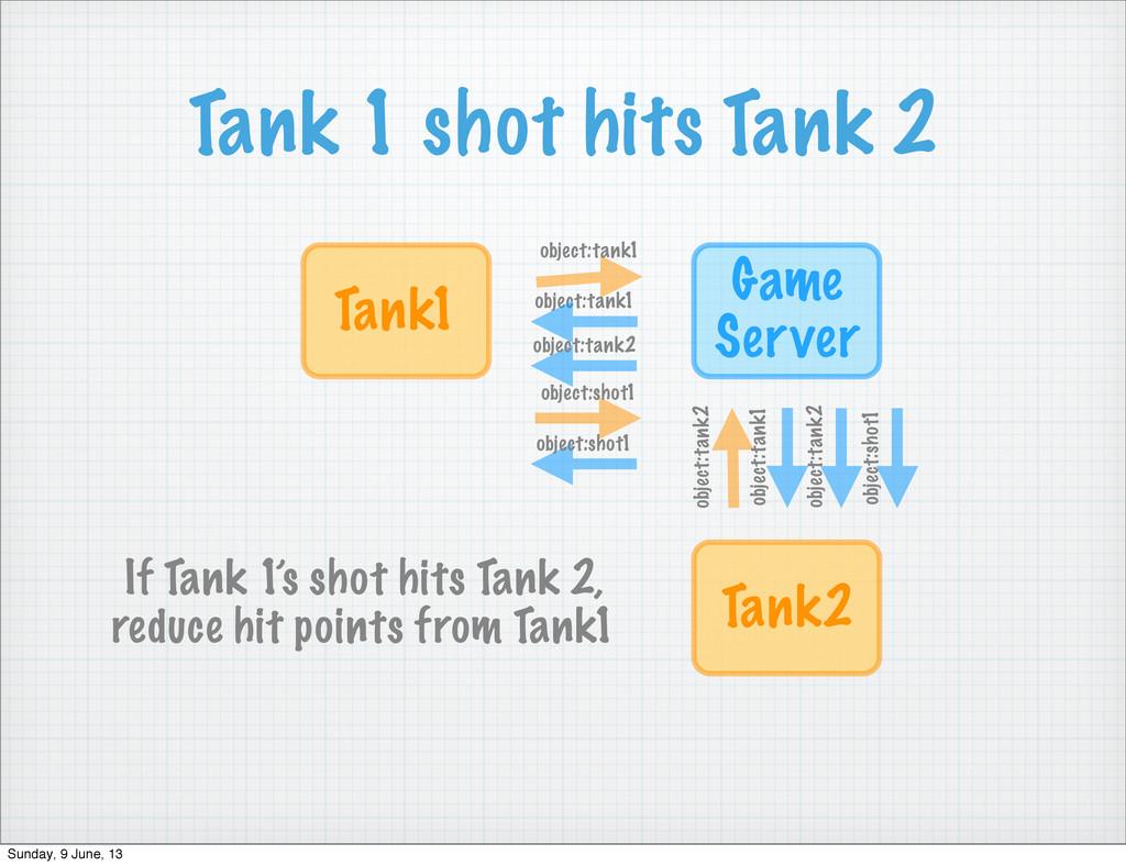 Tank 1 shot hits Tank 2 Game Server Tank1 objec...