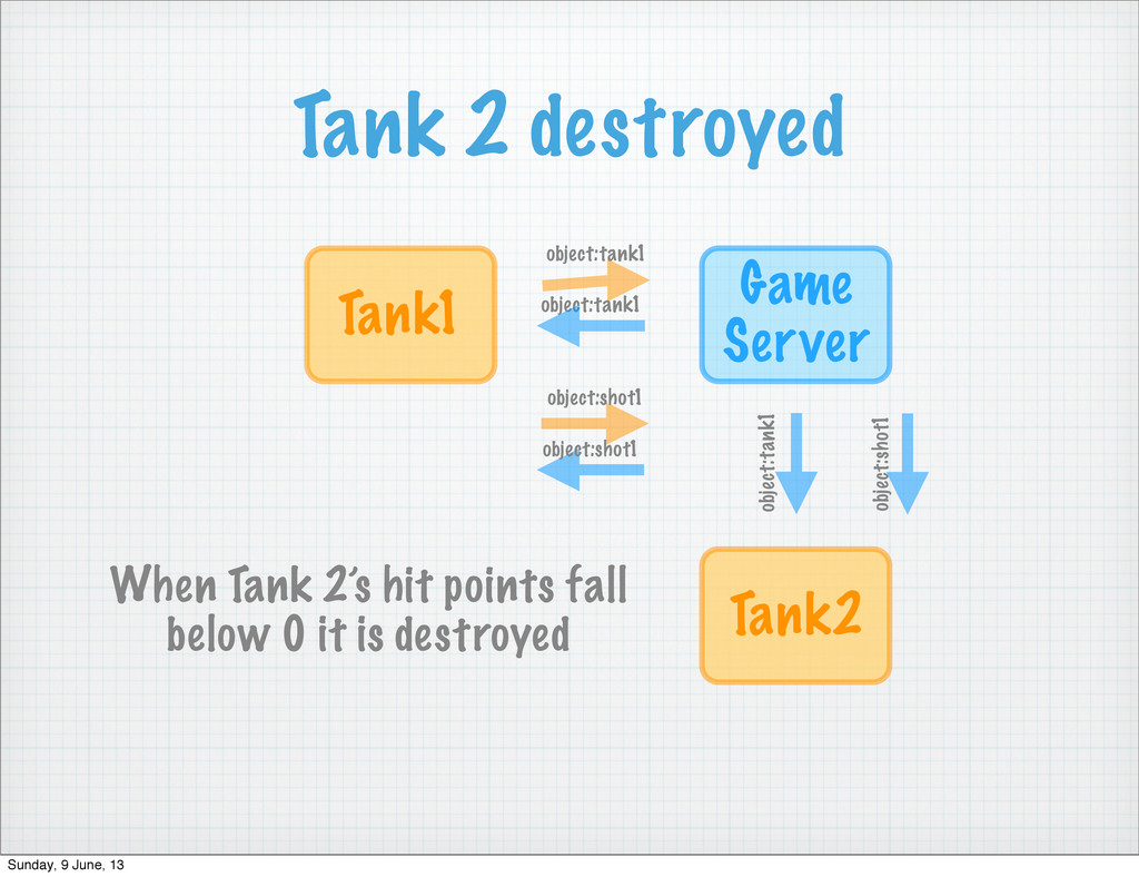 Tank 2 destroyed Game Server Tank1 object:tank1...
