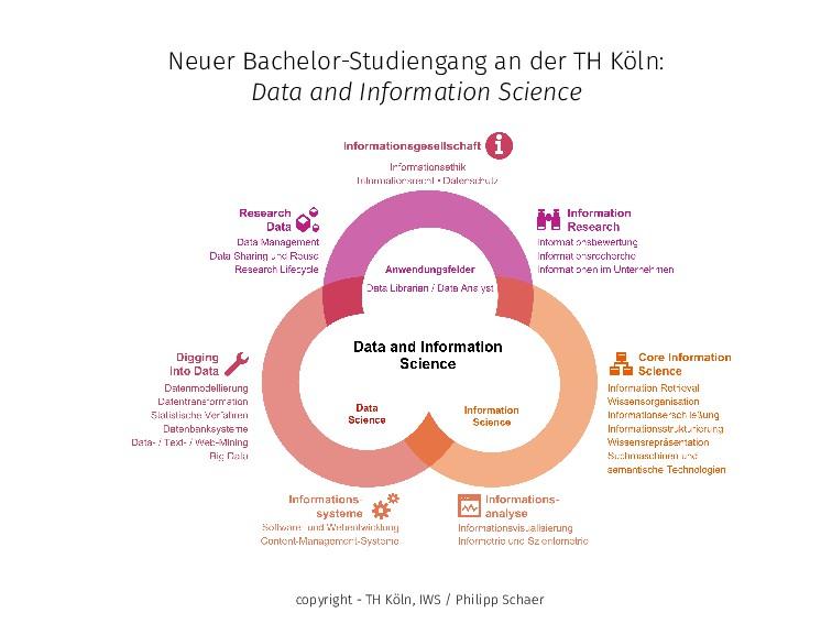 Neuer Bachelor-Studiengang an der TH Köln: Data...