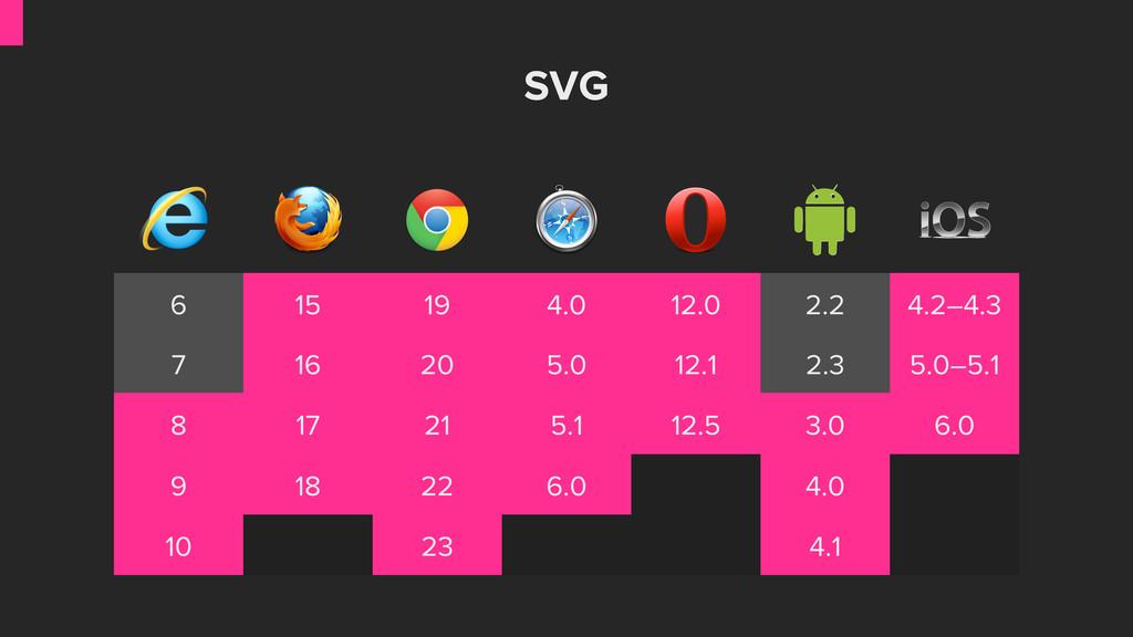 SVG 6 15 19 4.0 12.0 2.2 4.2–4.3 7 16 20 5.0 12...