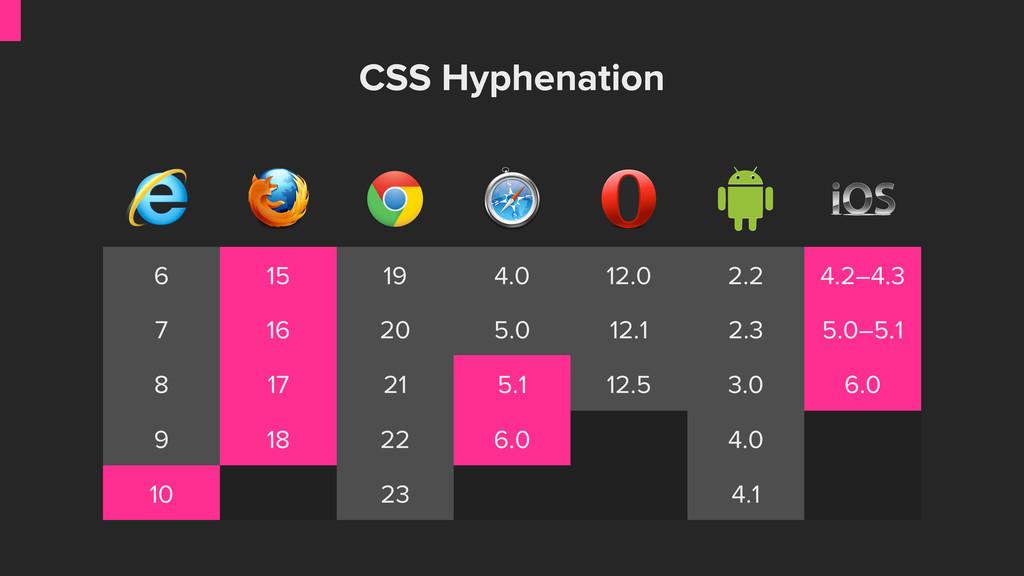CSS Hyphenation 6 15 19 4.0 12.0 2.2 4.2–4.3 7 ...
