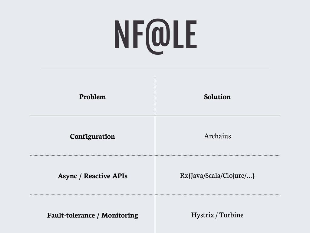 NF@LE Problem Solution Configuration Archaius A...