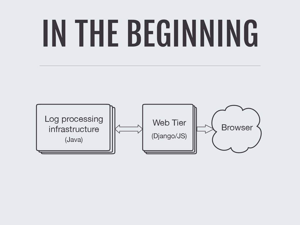 IN THE BEGINNING Log processing infrastructure ...