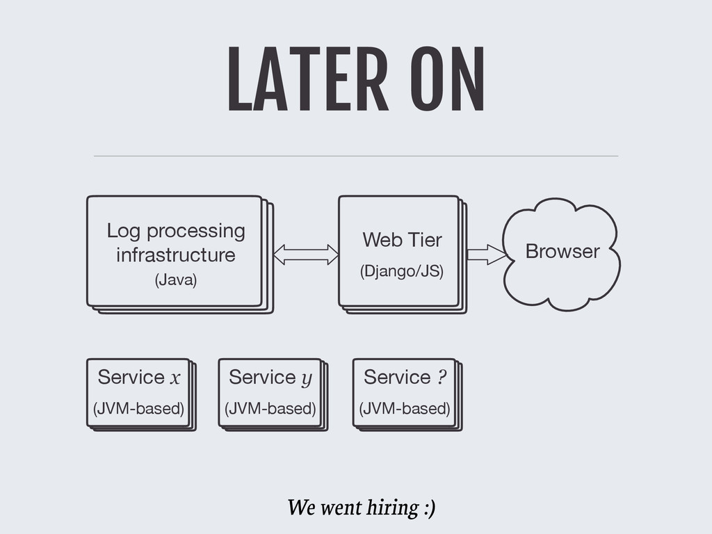 LATER ON Log processing infrastructure Web Tier...