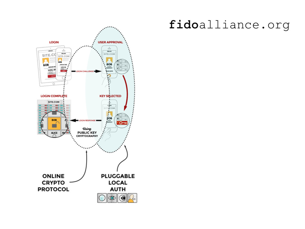 fidoalliance.org