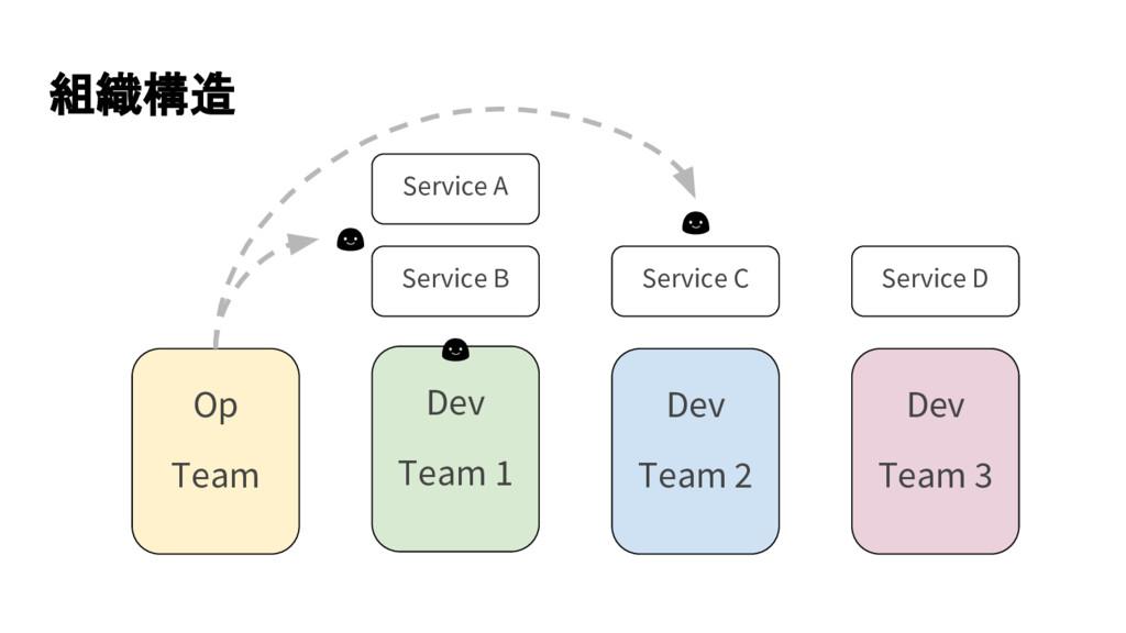 組織構造 Op Team Dev Team 1 Dev Team 2 Dev Team 3 S...