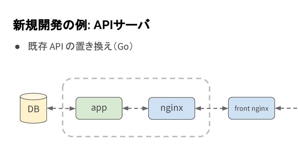 ● 既存 API の置き換え(Go) 新規開発の例: APIサーバ DB app nginx ...