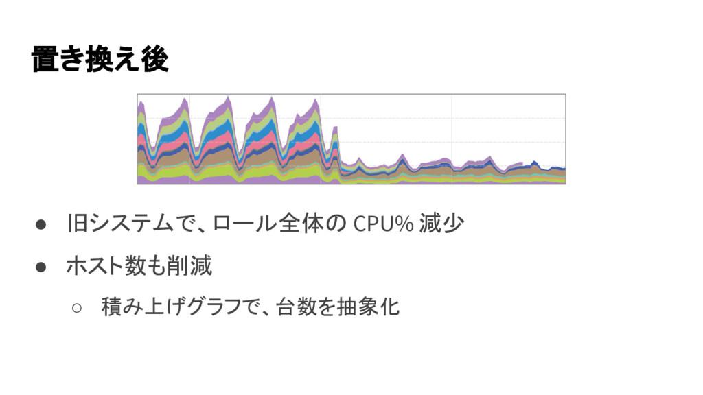 ● 旧システムで、ロール全体の CPU% 減少 ● ホスト数も削減 ○ 積み上げグラフで、台数...
