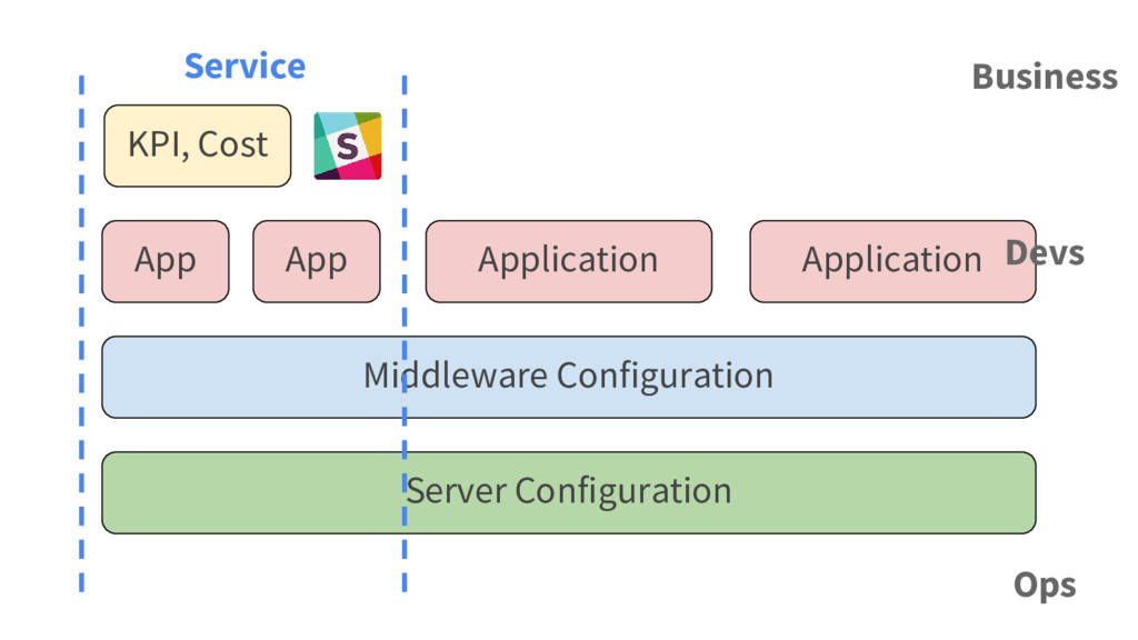App Server Configuration Middleware Configurati...