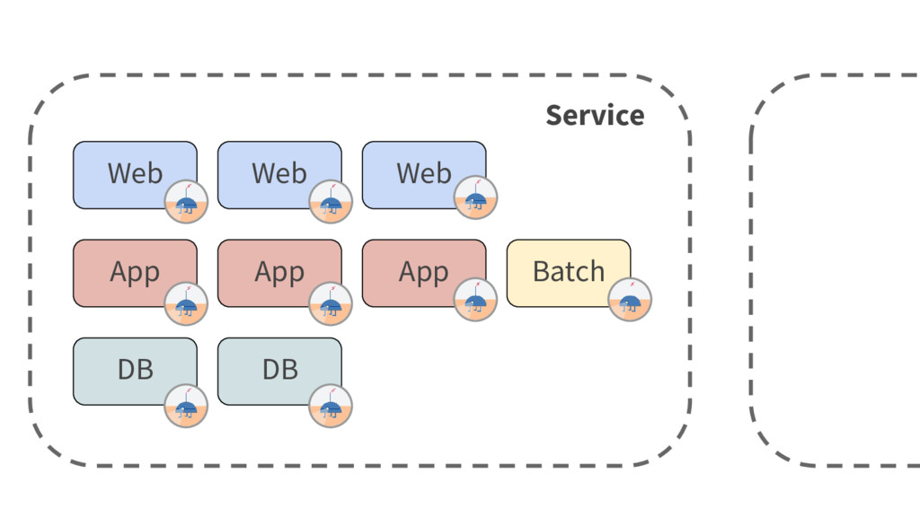 App App App DB DB Web Web Web Batch Service