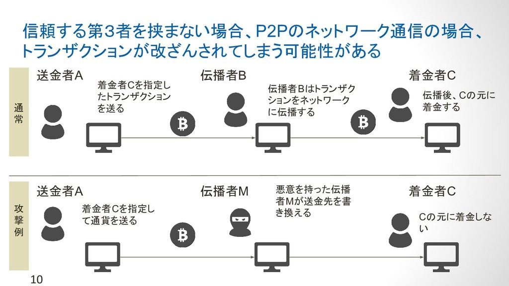 10 信頼する第3者を挟まない場合、P2Pのネットワーク通信の場合、 トランザクションが改ざん...
