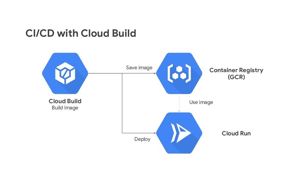 CI/CD with Cloud Build Cloud Build Build Image ...