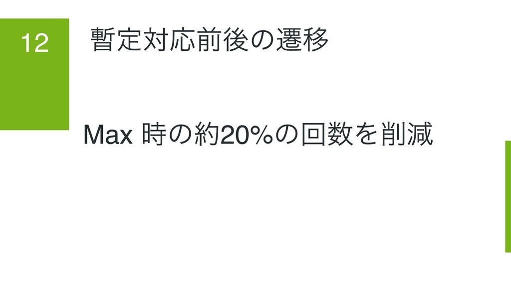 ఆରԠલޙͷભҠ 12 Max ͷ20%ͷճΛݮ