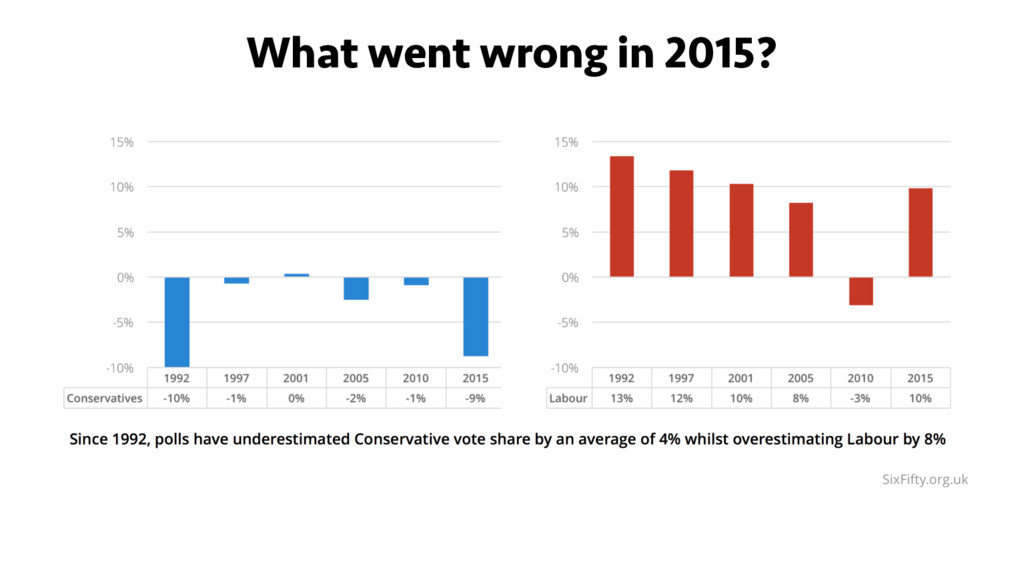 What went wrong in 2015?
