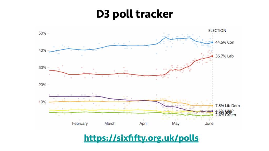 D3 poll tracker https://sixfifty.org.uk/polls