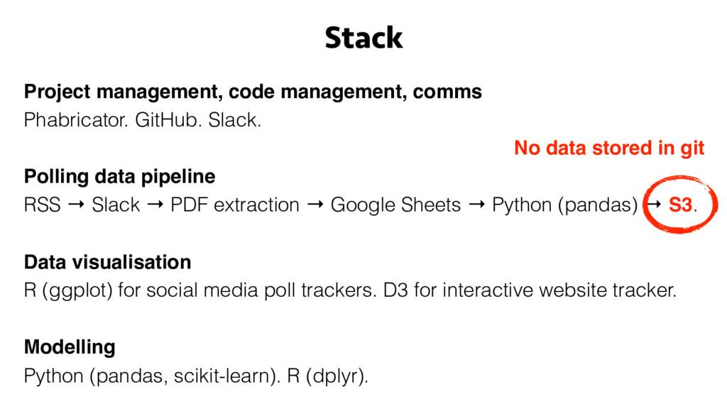 Project management, code management, comms Phab...