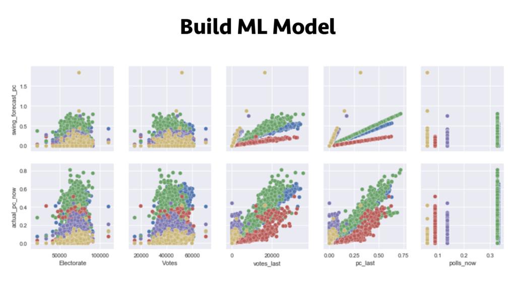 Build ML Model