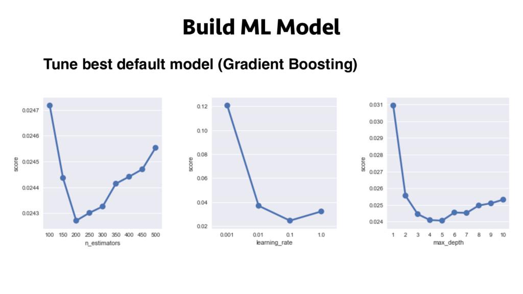 Build ML Model Tune best default model (Gradien...