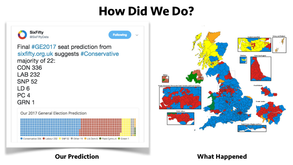 How Did We Do? Our Prediction What Happened
