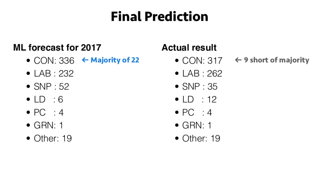 ML forecast for 2017 • CON: 336 • LAB : 232 • S...