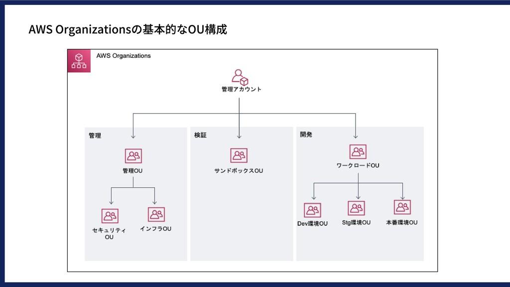 AWSOrganizationsの基本的なOU構成