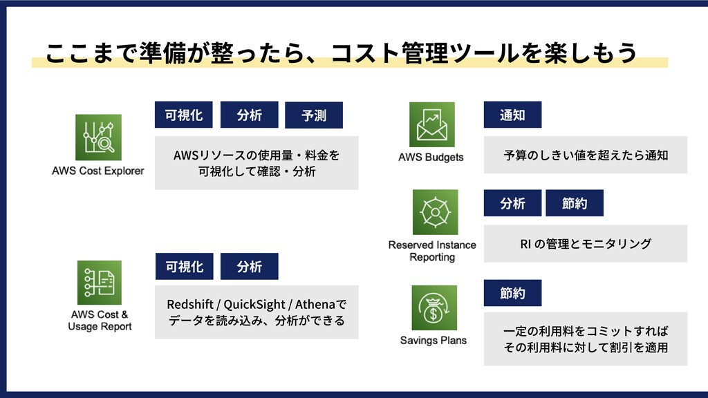 可視化 分析 予測 可視化 分析 通知 Redshift/QuickSight/Ath...