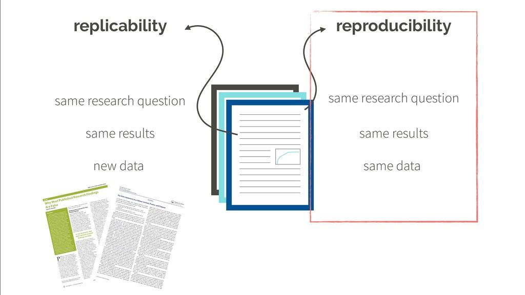 replicability reproducibility same research que...