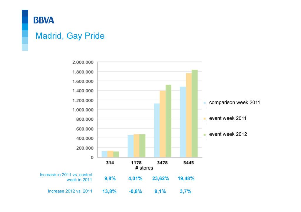 Madrid, Gay Pride Increase 2012 vs. 2011 13,8% ...